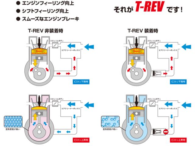ドカティ モンスター821 T-REV取付&インプレ